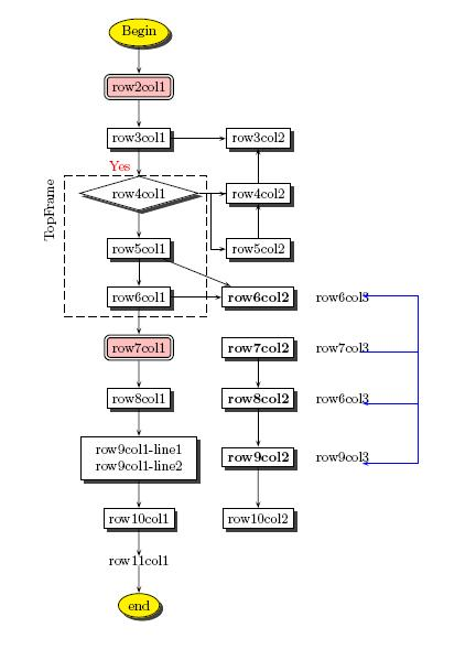 Latex pstricks flowchart example by hhh hla hla htays notes latex pstricks flowchart example by hhh july 26 2008 ccuart